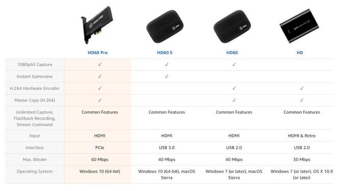 Sumber: https://www.amazon.com/Elgato-superior-technology-hardware-encoding/dp/B014MQIVPS