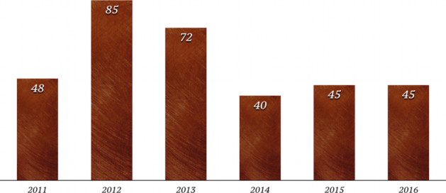 Fig. 1. Books Read, 2011-2016.