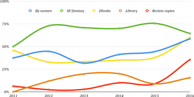 Figure 3: My reading trends, 2011-2016.