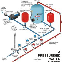 Electric Geyser Wiring Diagram Ford Ef Falcon Radio Water Systems - Jones Boatyard