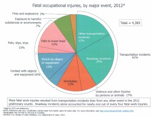 Fatal Occupational Injuries
