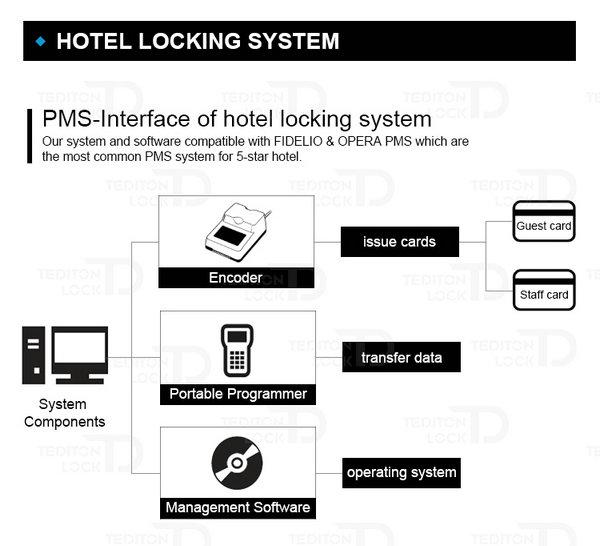 Hotel Lock System--JYC-LH1900--Smart Lock Joneytech
