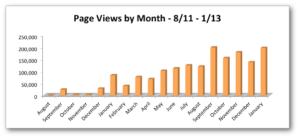 page views by month 2012 jonloomer What it Costs to Build a Successful Online Business