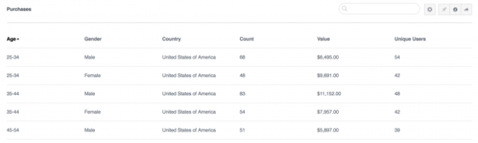 Facebook Analytics Breakdown