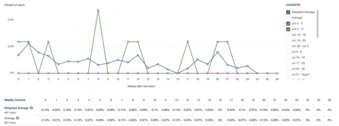 Facebook Analytics Cohort