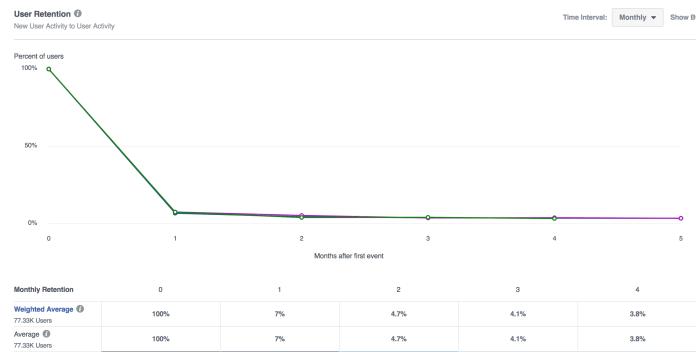 Facebook Analytics User Retention