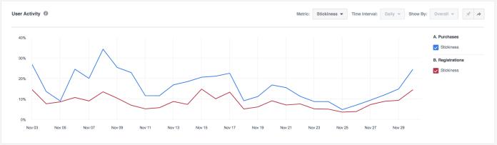 Facebook Analytics Stickiness