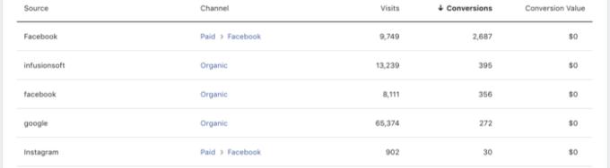Facebook Attribution Sources Website Registrations