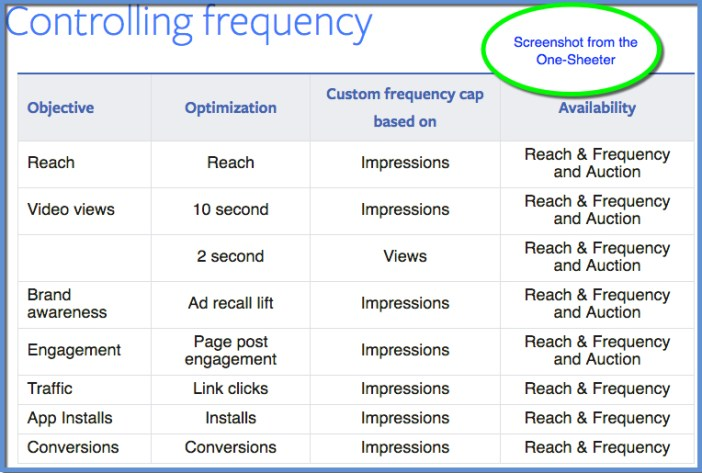 Facebook Controlling Frequency One-Sheeter