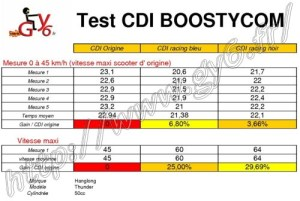 BLACK RACING CDI V2 for chinese scooter, 50cc, 139QMA, 139QMB, gy6 , motors, Peugeot Vclic