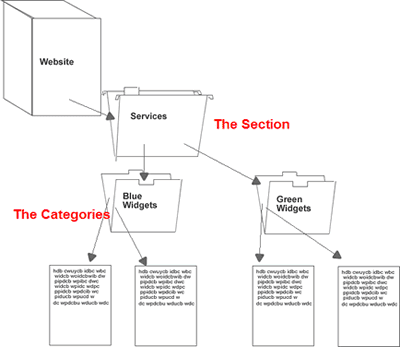 Joomla content structure - sections and categories