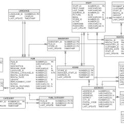Er Diagram Movie List Fiat Stilo Wiring The Sakila Database Erd