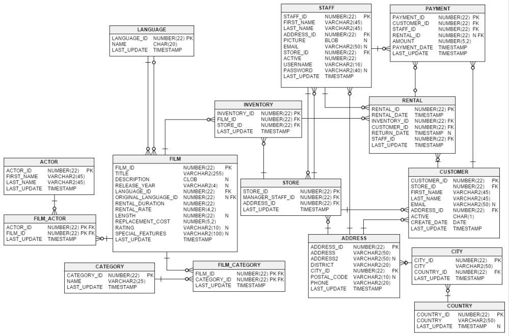 medium resolution of the sakila database erd