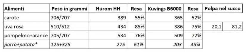 HuromHH-KuvingsB6000