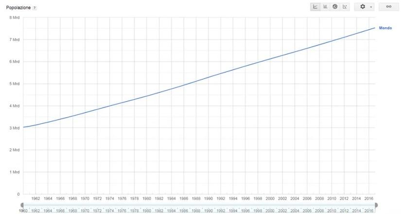 Popolazione mondiale 2016