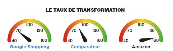 comparaison-taux-transformation-par-levier