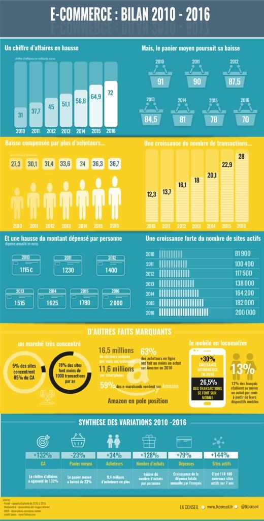 infographie-evolution-e-commerce-france