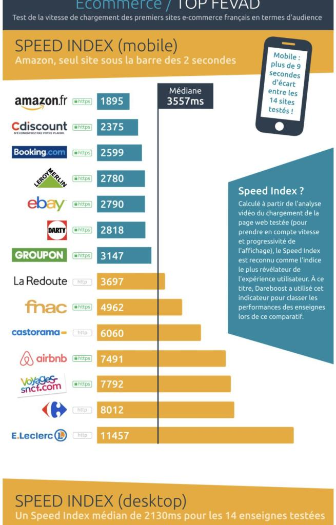 temps-chargement-mobile-leaders-e-commerce