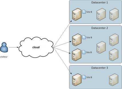 fonctionnement-hebergement-cloud