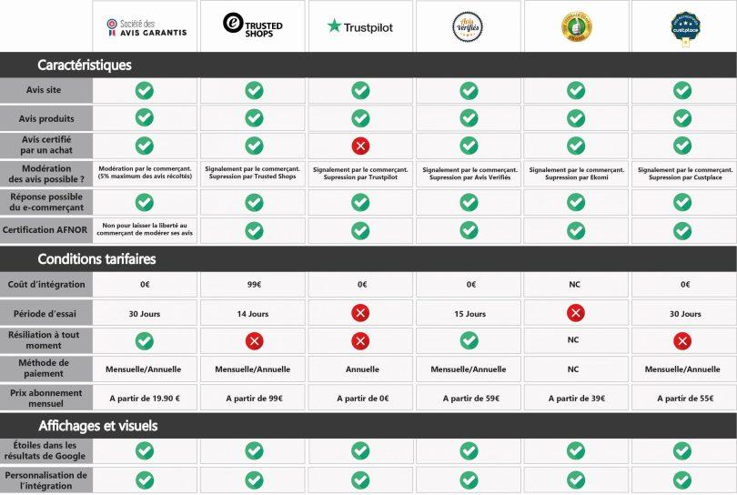 tableau comparatif-solutions-avis-clients-joptimisemonsite1