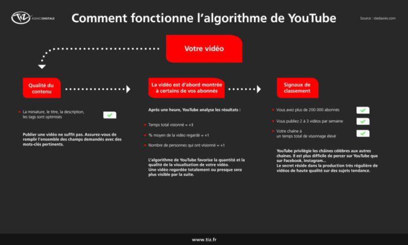 comment-fonctionne-algorithme-youtube