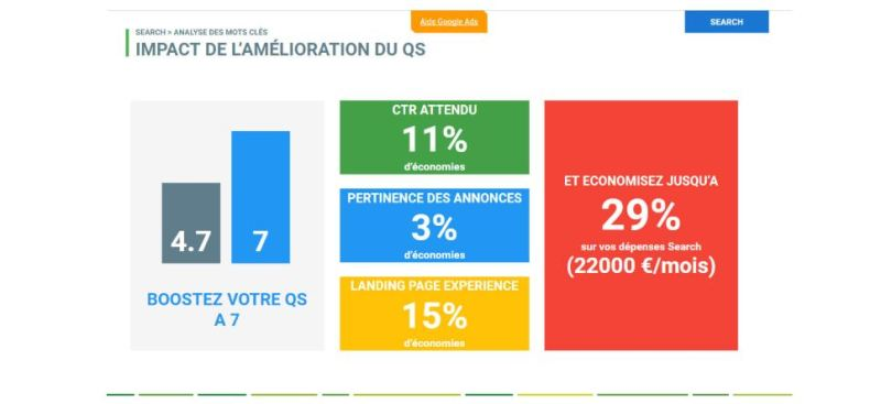 analyse-gains-potentiels-campagne-google-ads