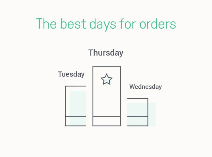 quel-jour-semaine-envoyer-email-commercial