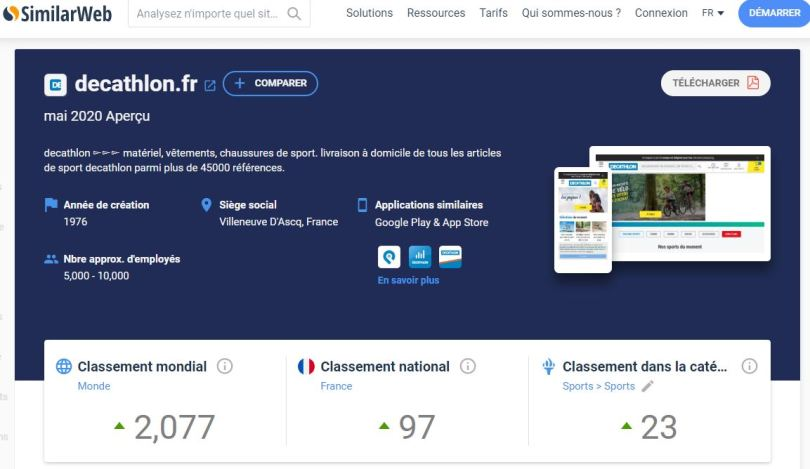 exemple d'analyse du site Décathlon.fr sur SimilarWeb