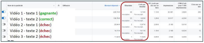 statistique campagne facebook ads conference