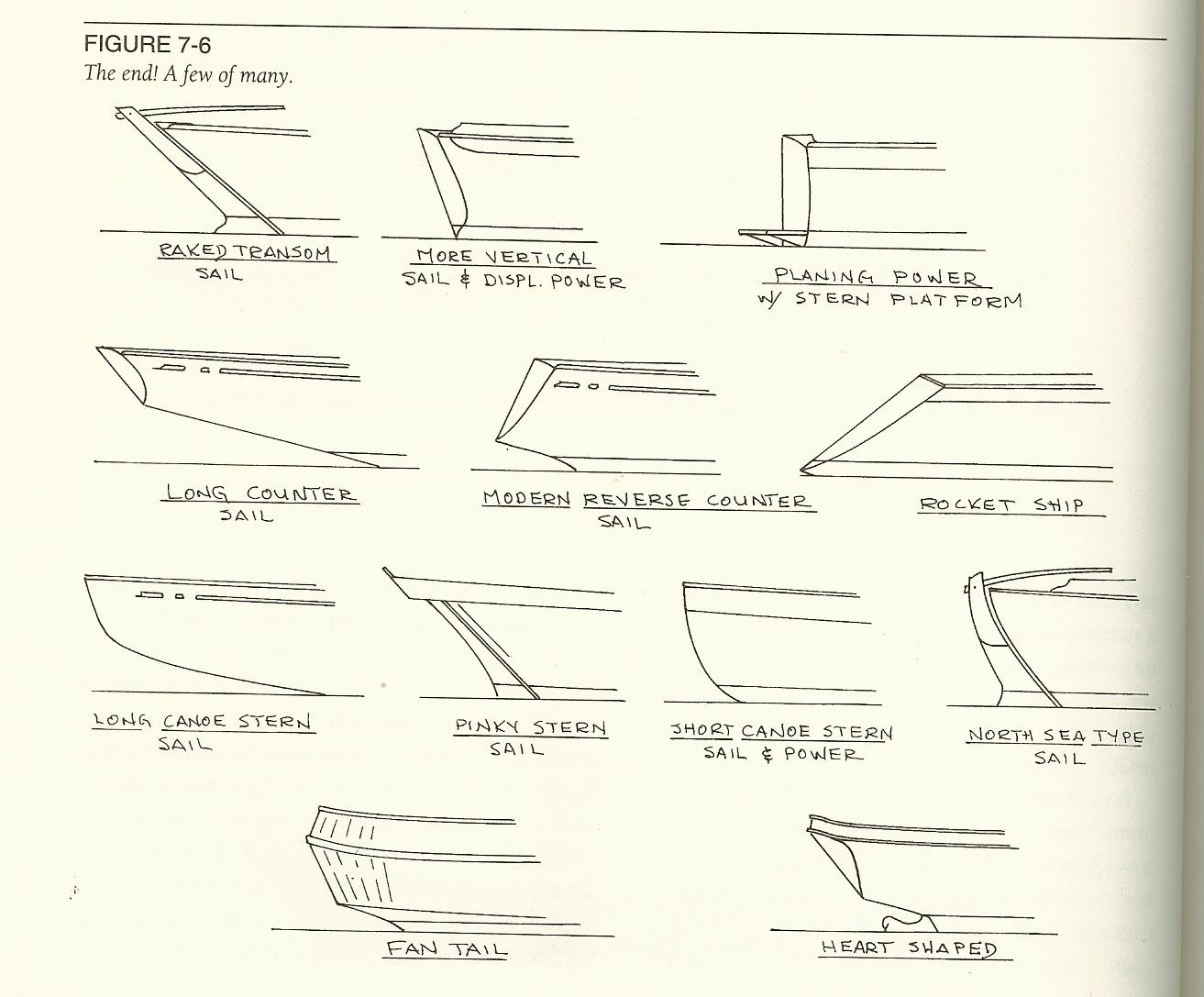 hight resolution of boat sterns understanding boat design by ted brewer