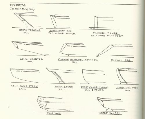 small resolution of boat sterns understanding boat design by ted brewer