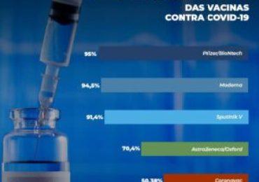 Deputada Bolsonarista divulga informações para desestimular vacinação