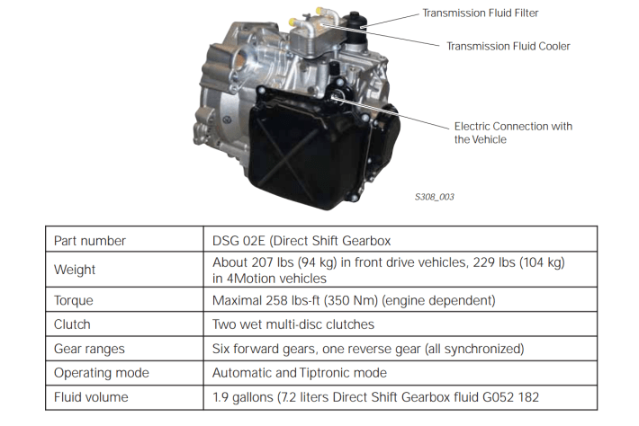 What Is A Dsg Transmission