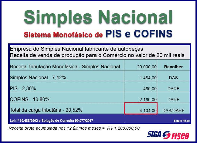 Simples Nacional fica mais caro com o sistema monofásico do