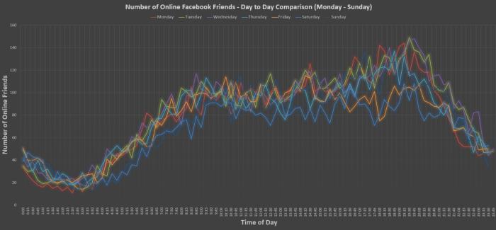 Comparação de resultados dia-a-dia na segunda semana.