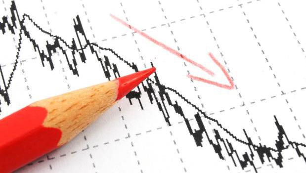 PIB brasileiro sofre retração de 0,6% e país entra em recessão técnica