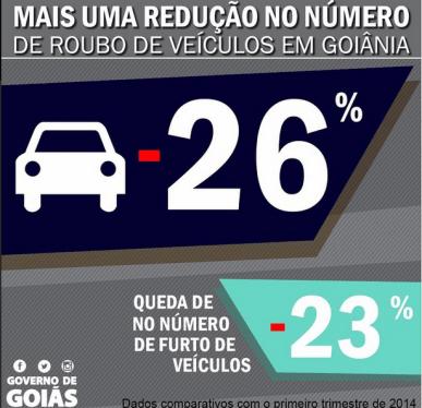 Dados confirmam tendência de diminuição de roubos e furtos de veículos na capital | Foto: reprodução / Instagram