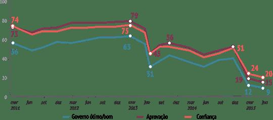 Gráfico da pesquisa CNI/Ibope | Foto: divulgação