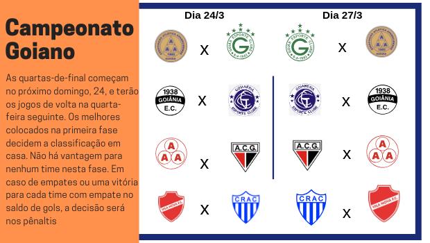 Campeonato Goiano define confrontos das quartas-de-final