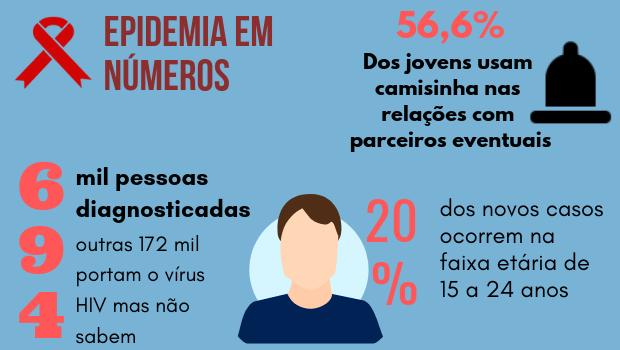 Brasil, que já foi vanguarda, falha na prevenção ao HIV