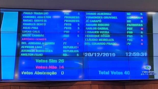 PEC da Previdência dos servidores estaduais é aprovada com 26 votos favoráveis