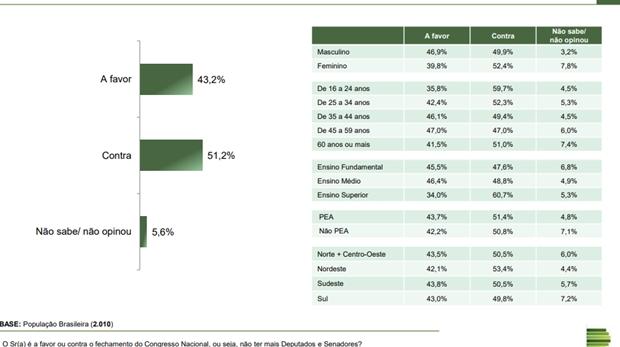 43% dos brasileiros são favoráveis ao fechamento do Congresso, revela pesquisa