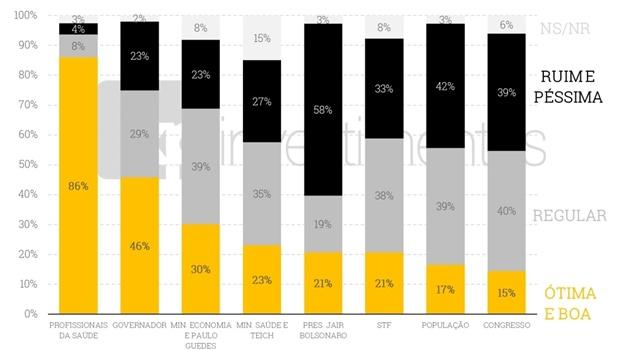 Atuação de Bolsonaro na crise do novo coronavírus é reprovada por 58%, diz pesquisa