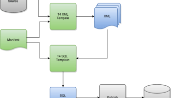 Changing t4 template background colors in visual studio random visual studio database projects and the problem with reference data part two ccuart Image collections