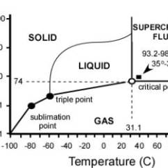 Ethylene Phase Diagram Bus Engine Compartment Oxide Simple Wiring Site Journal Of Orthopaedics Carbon Dioxide