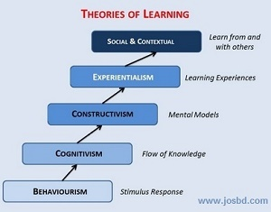 Important theories of learning