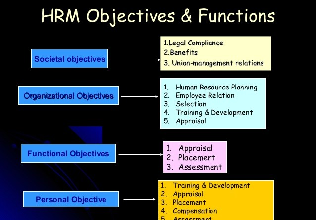 Objective of Human Resource Management