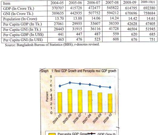 Economical Situation in Profitable Sectors