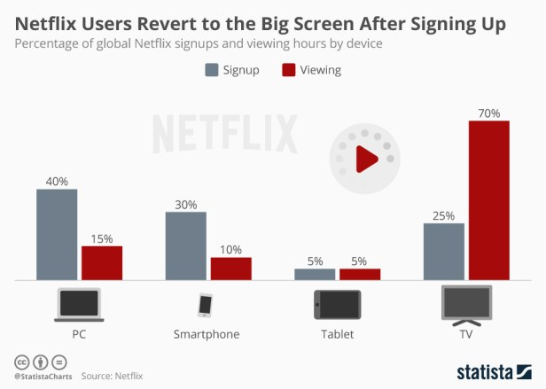 Netflix Usage by Device