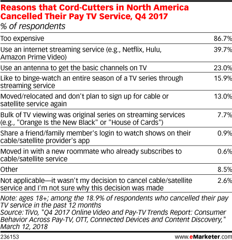 eMarketer Cord Cutters